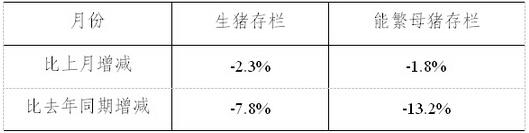 2014年12月能繁母猪存栏跌破4300万头