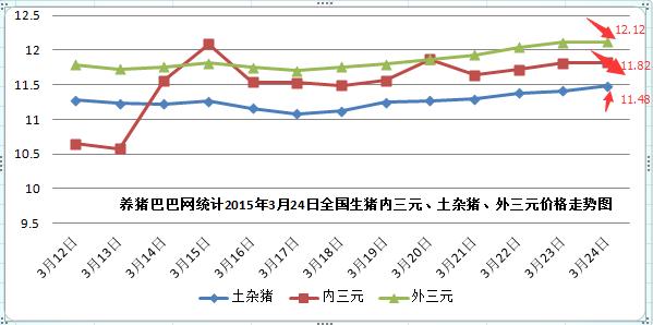 2015年3月24日全国生猪价格行情走势预测图