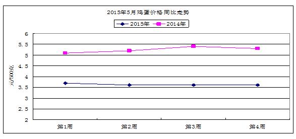 山东日照:五月份农副产品价格监测分析
