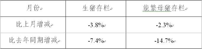 2015年5月能繁母猪存栏同比减少15.5%,降至3923万头