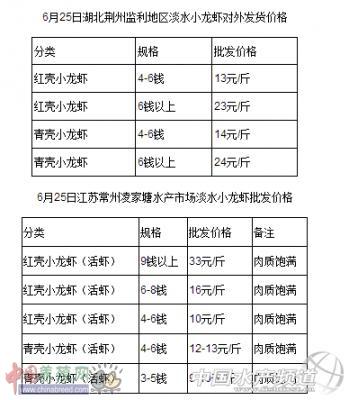 2015年6月25日小龙虾批发价格