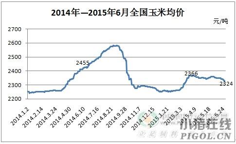 2015下半年玉米市场整体仍是弱势