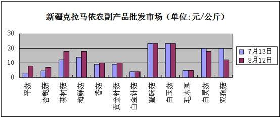 新疆:克拉马依食用菌市场价格行情走势