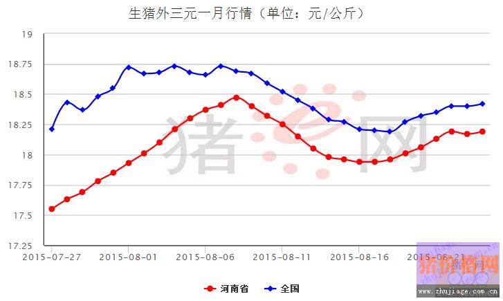 省外三元生价格走势的监测,如下图所示,近一月来河南地区生猪价格走势