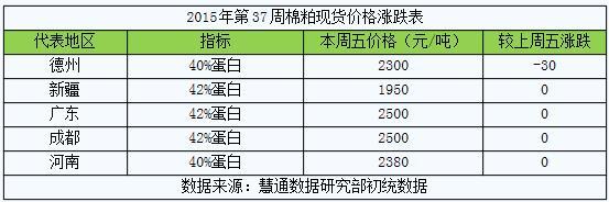 """2015年第37周杂粕周报:菜粕棉粕""""难兄难弟"""" 后市堪忧"""