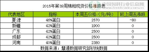 """2015年第39周杂粕周报:畜禽""""逢节必跌""""菜棉粕寻涨有心无力"""
