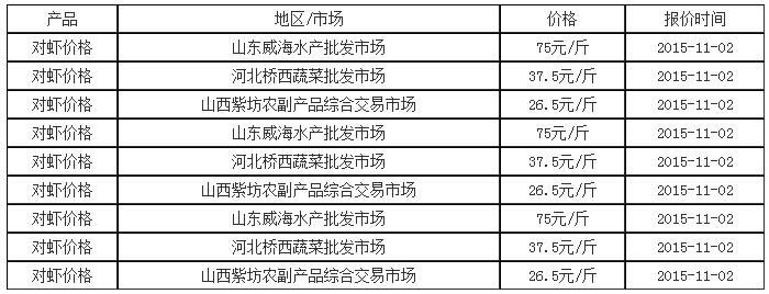 2015年11月2日对虾价格行情