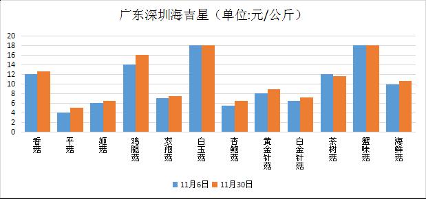 广东:深圳食用菌市场价格行情走势