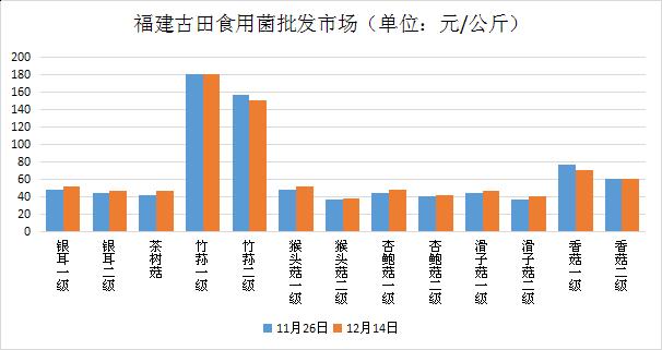 福建:古田食用菌市场价格行情走势