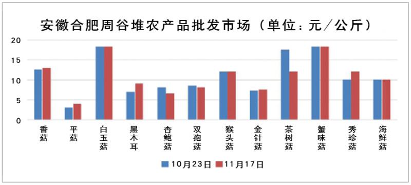 2015年10月-11月部分城市食用菌价格走势分析