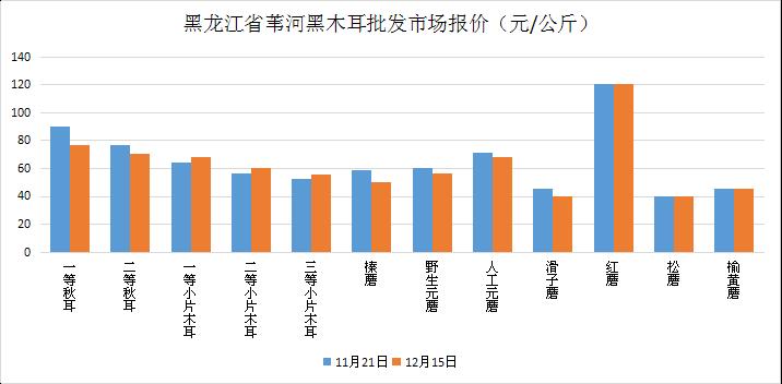 黑龙江:食用菌市场价格行情走势