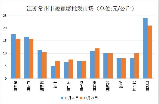 江苏:常州食用菌市场价格行情走势