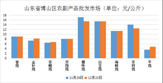 山东:博山区食用菌市场价格行情走势