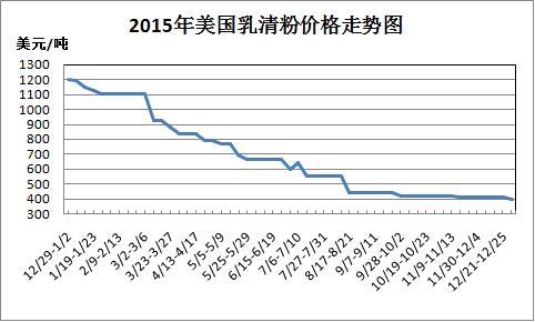第1周乳清粉周报:成本价涨,未能促进贸易商提价