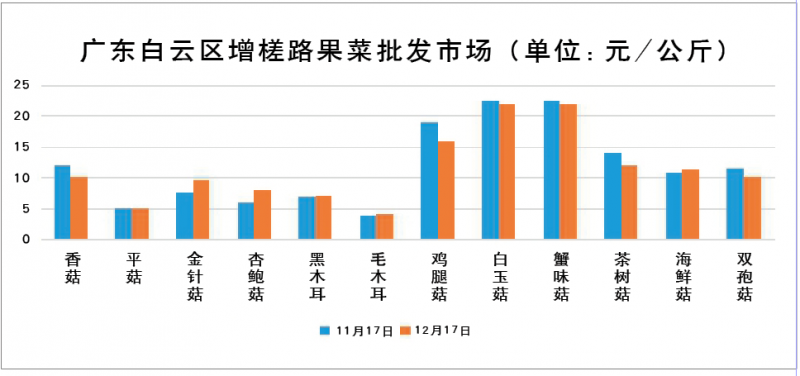 2015年11月-12月部分城市食用菌价格走势分析