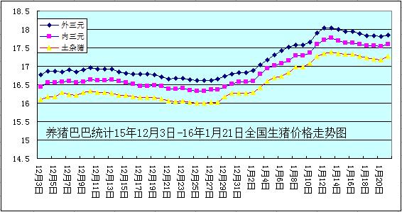 养猪巴巴统计15年12月3日-16年1月21日全国生猪价格走势图