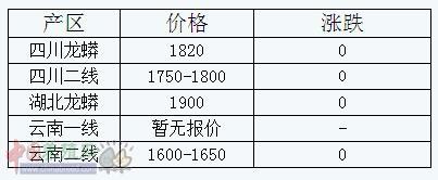 2016年3月10日磷酸氢钙出厂参考报价