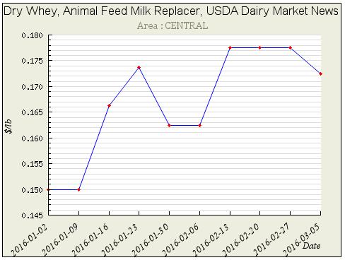 2016年第9周美国饲料级乳清粉价格走势