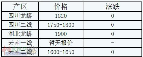 2016年3月17日磷酸氢钙出厂参考报价