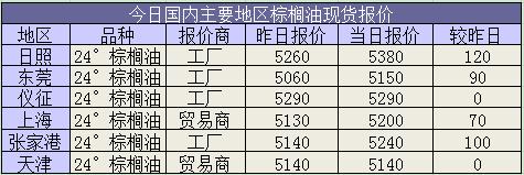3月18日油脂市场日报:现货市场报价跟盘大幅上涨