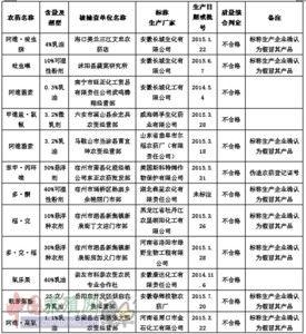 农业部曝光349个不合格农药产品