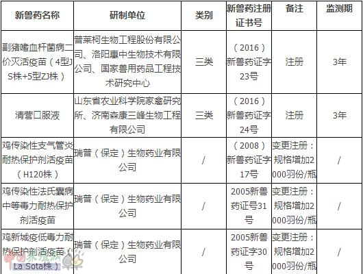 中华人民共和国农业部新兽药公告 第2381号