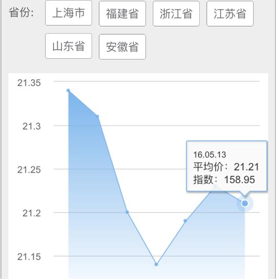 2016年5月13日华东地区生猪价格走势图
