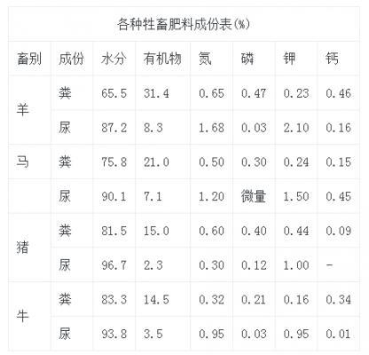 各种牲畜肥料成份表