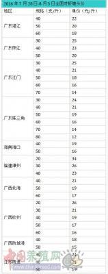 对虾价格整体趋稳华东跌1-2元/斤,华南中小规格原料虾较为抢手