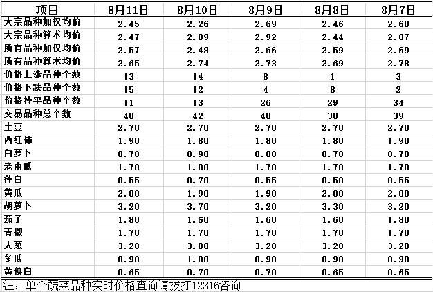 2016年8月11日重庆农业12316双福国际农贸城蔬菜批发价格行情