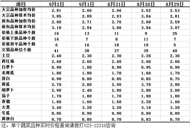 2016年9月2日重庆农业12316双福国际农贸城蔬菜批发价格行情