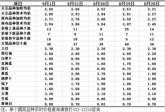 2016年9月1日重庆农业12316双福国际农贸城蔬菜批发价格行情