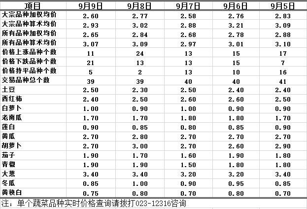 2016年9月9日重庆农业12316双福国际农贸城蔬菜批发价格行情