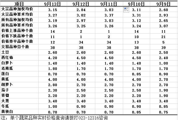 2016年9月13日重庆农业12316双福国际农贸城蔬菜批发价格行情