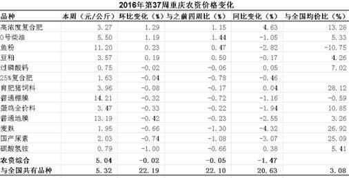 重庆农产品及农资价格周报2016年第37期(总第402期)