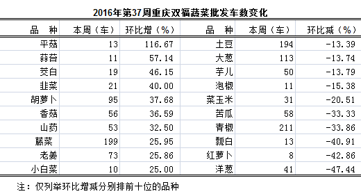 2016年第37周重庆双福脆皮农贸城国际量比例里脊糖醋糊蔬菜图片