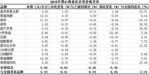 重庆农产品及农资价格周报2016年第41期(总第406期)
