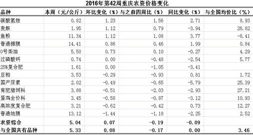 重庆农产品及农资价格周报2016年第42期(总第407期)