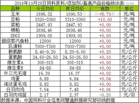 2016年10月28日豆粕菜粕鱼粉等饲料原料价格涨跌情况