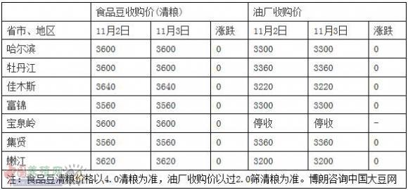 11月3日东北部分地区大豆收购价格