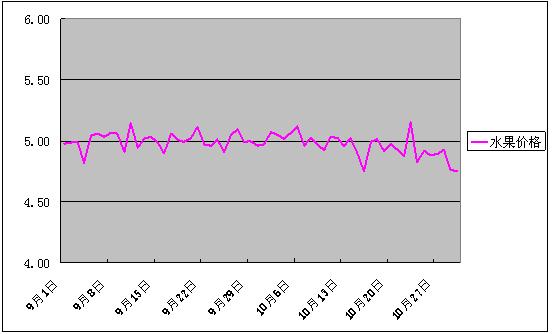 2016年10月份批发市场价格月度分析报告