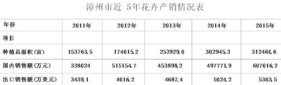 漳州花卉产业发展的对策研究