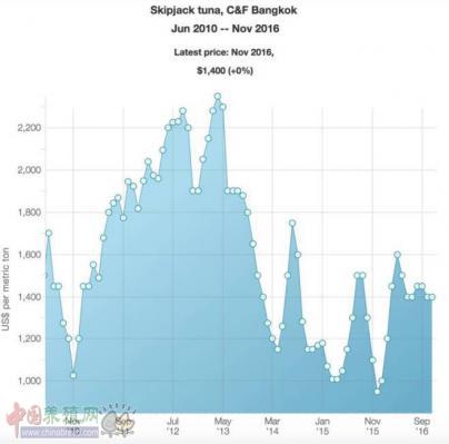 产量持续走低,鲣鱼12月价格或将冲顶1550美元/吨