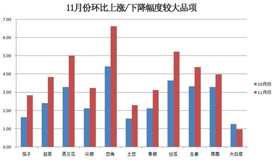 山东金乡凯盛市场:11月蔬菜价格大幅上涨 肉类销售量稳步增长