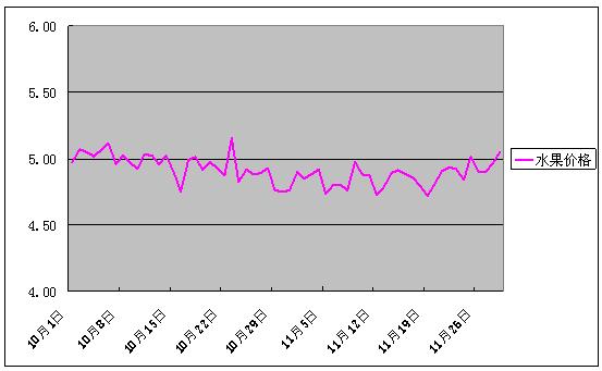 2016年11月份批发市场价格月度分析报告