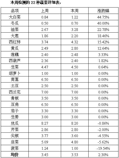 山东金乡凯盛市场:上周蔬菜价格小幅上涨