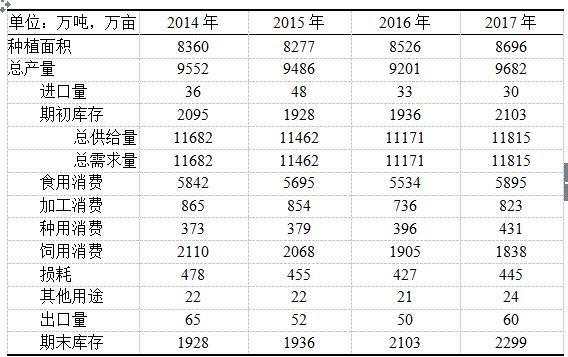 马铃薯2016年市场分析及2017年市场预测
