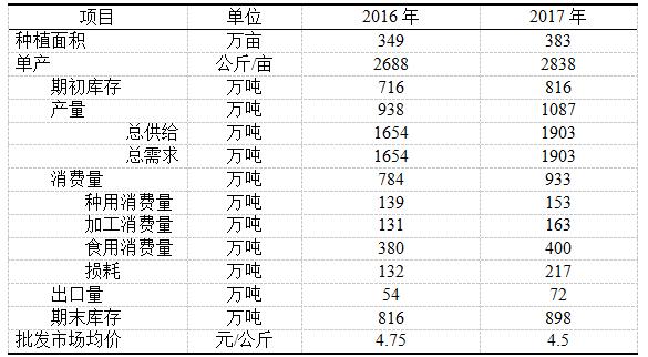 生姜2016年市场分析及2017年市场预测