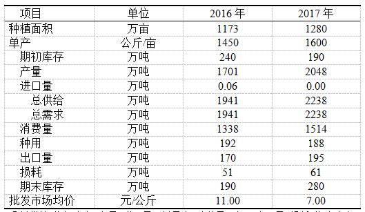 大蒜2016年市场形势及2017年市场预测