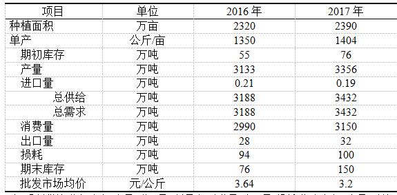 辣椒2016年市场分析及2017年市场预测